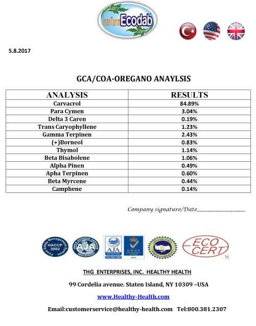 Latest Oregano Oil analysis report